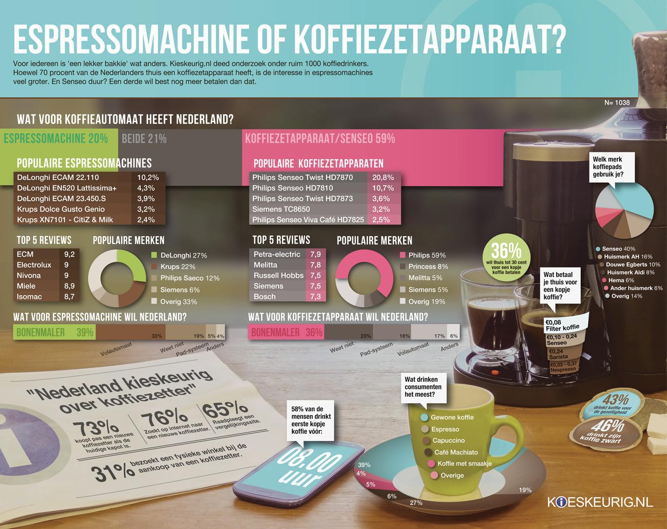 infographic espressomachine of koffiezetapparaat