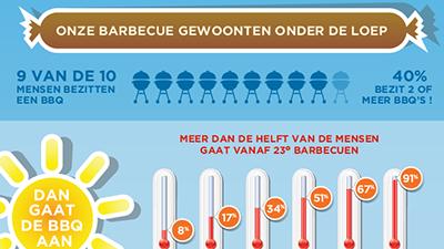 Barbecue en bbq 2013 kieskeurig