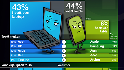 Laptop vs tablet kieskeurig