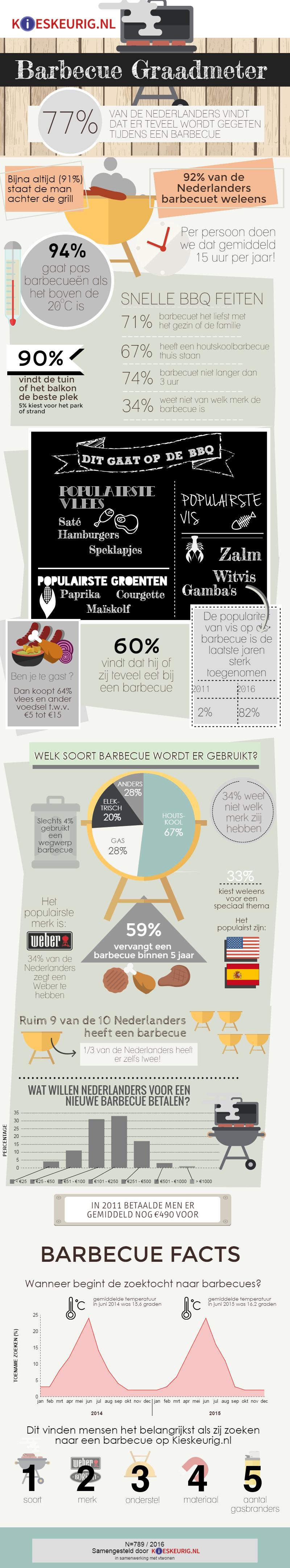 Infographic barbecue graadmeter 2016 Kieskeurig.nl